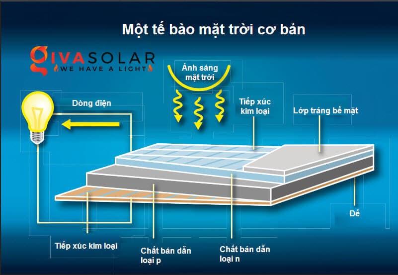 Cấu tạo và nguyên lý hoạt động của pin mặt trời