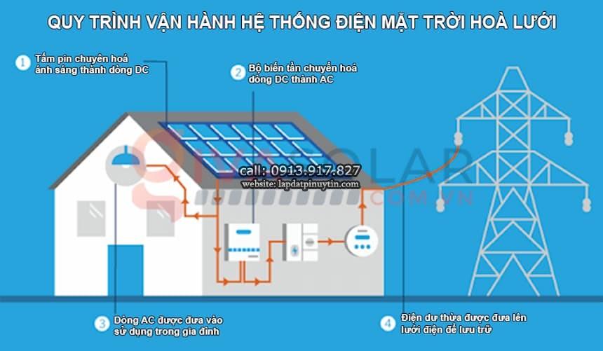Hệ thống điện mặt trời khi hòa lưới làm việc như thế nào?
