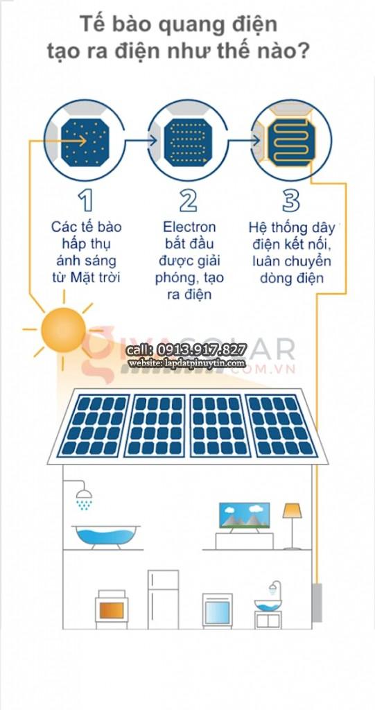 Quy trình vận hành của tấm pin năng lượng.